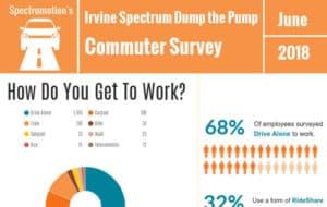 Irvine Spectrum Commuter Survey 2018