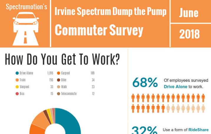 Irvine Spectrum Commuter Survey 2018