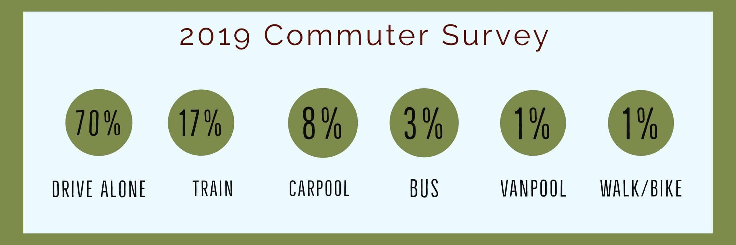 Commute Modes