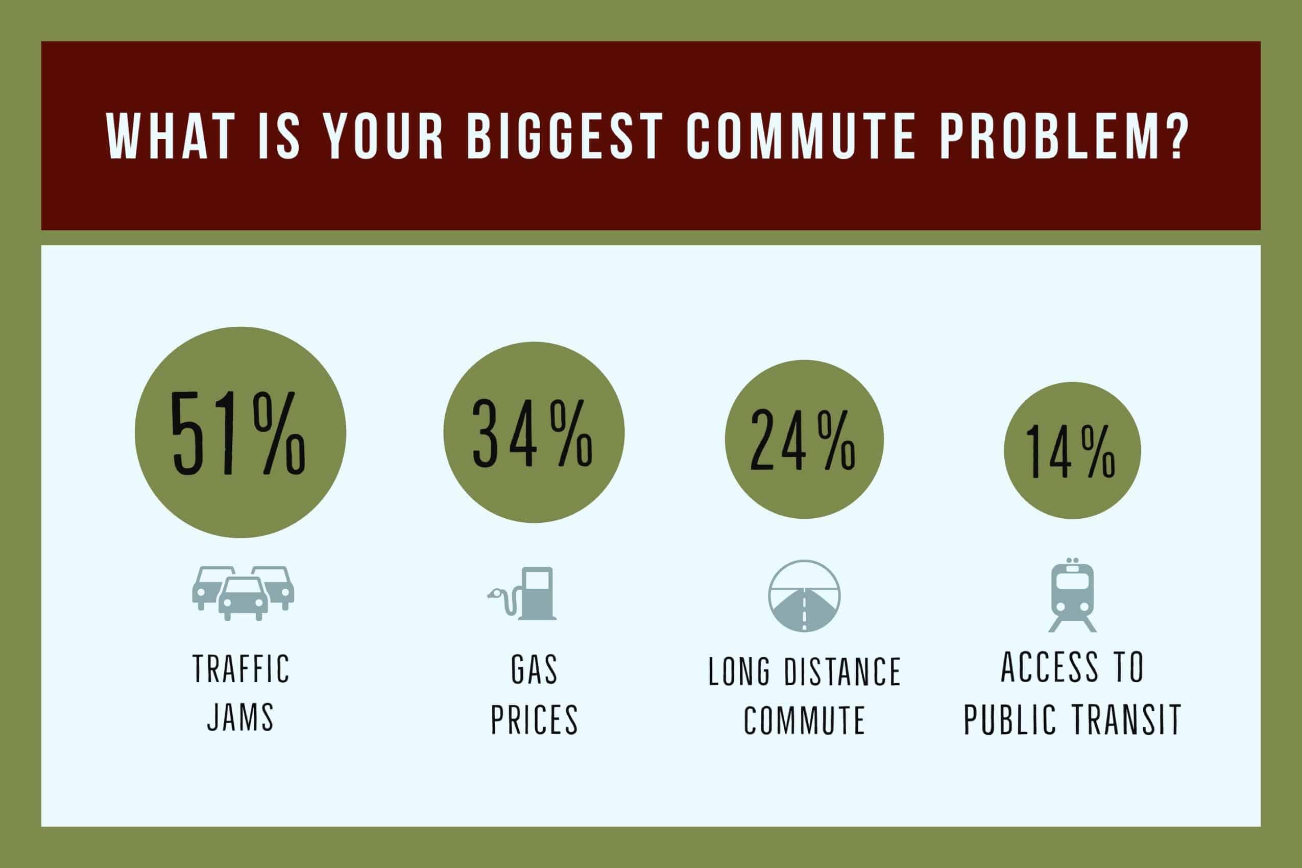 Biggest Commute Problem
