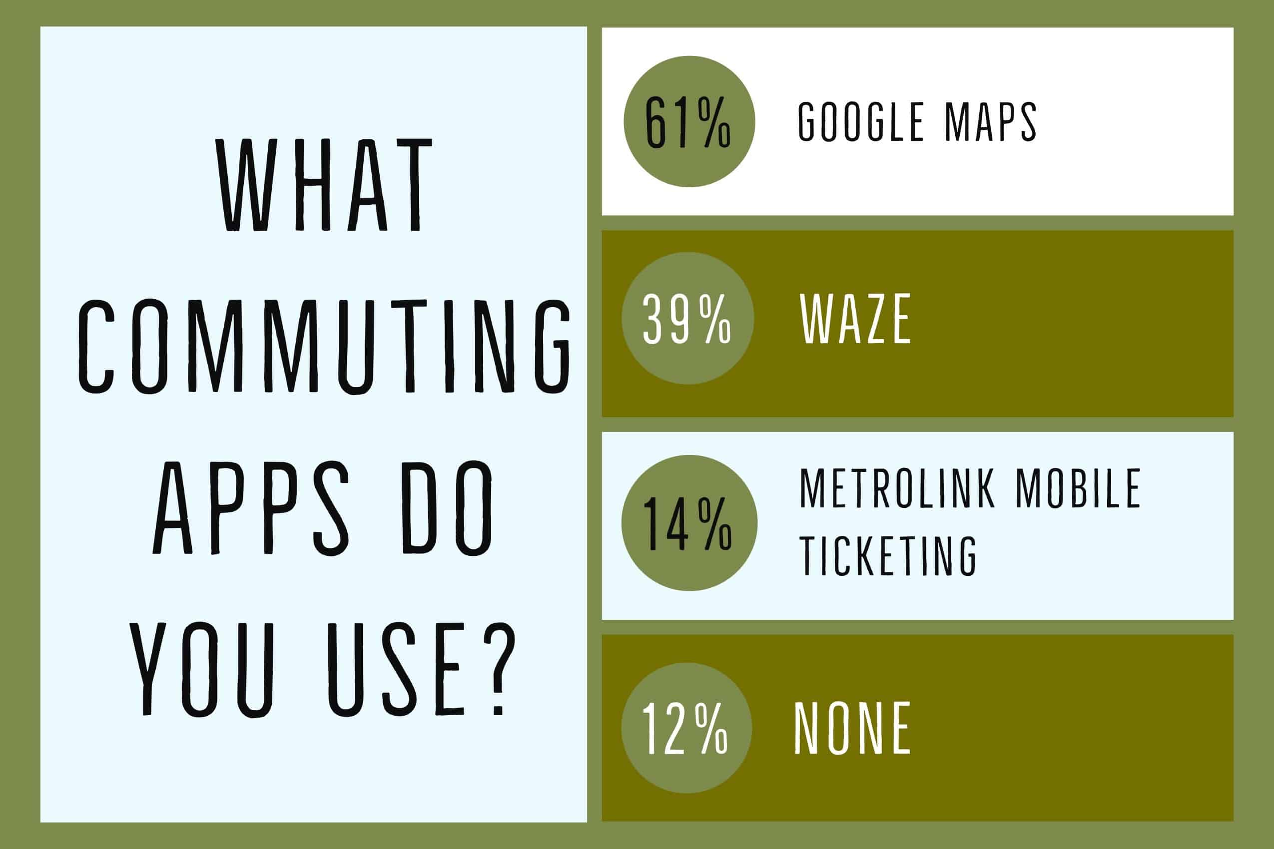 Commuting Apps